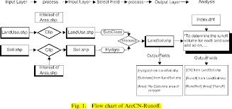 Curve Number Chart Figure 1 From Arccn Runoff An Arcgis Tool For Generating