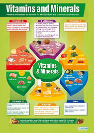 Foods Rich In Vitamins And Minerals Chart Amazon Com Vitamins And Minerals Design Technology