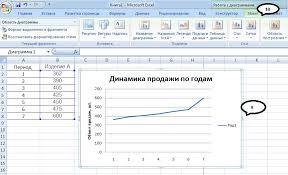 Методические указания по выполнения расчетной части курсовой работы 4 Переходим к построению линии тренда Для этого снова выделяем график и переходим на закладку Макет рис 4