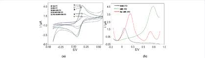 A Cyclic Voltammetric Curves Obtained At Each Step Of
