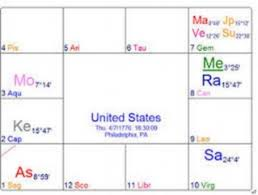 My Vedic Astrology Chart Vedic Horoscope Of Usa Do Countries Have Karma Yoga