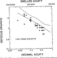 Figure 12 From Tolerance To Visual Defocus Semantic Scholar