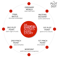 Story Outline Template Online The Plot Dot A Visual Guide To Plotting Fiction And Writing