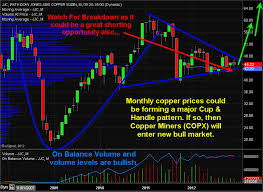Etf Trading Strategies Etf Trading Newsletter Copper Etfs