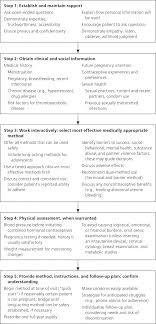 Cdc Birth Control Effectiveness Chart Provision Of Contraception Key Recommendations From The Cdc