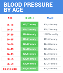 Symptoms And Home Remedies For High Blood Pressure