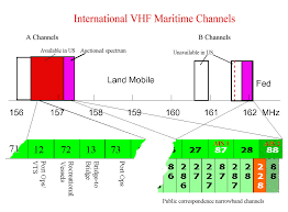 Hf Radio Frequency Chart Vhf Marine Radio Channels And Frequencies