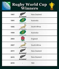 2015 Rugby World Cup Results Chart Rugby World Cup Prize Money Do Players Get Paid At The