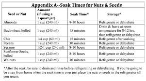 Pre Soak Your Seeds And Nuts Tlc Way With Rene