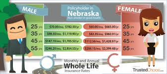 Life Insurance Rate Chart How Much Does Permanent Life Insurance Cost Trusted Choice