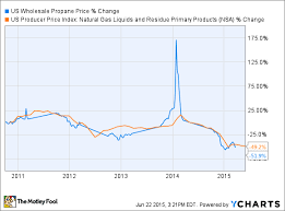 Propane Price Chart Ngls What They Are And Why You Should Know The Motley Fool