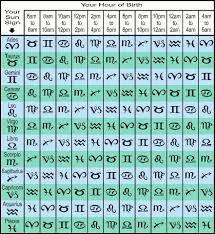 Astrology Online Rising Sign Table