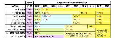 Epa Standards For Diesel Generators Global Power Supply