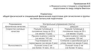 Контрольные нормативы для зачисления СШ Спортивная школа  нормы по биатлону