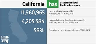 Covered California Fpl Chart 2016 California And The Acas Medicaid Expansion Eligibility