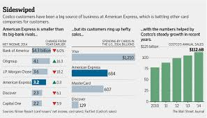 Costco Stock Quote Cool AmExCostco Divorce Shakes Up Card Industry WSJ