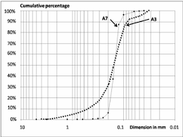 A7 Size Particle Size Curves For Samples A3 And A7 Download Scientific