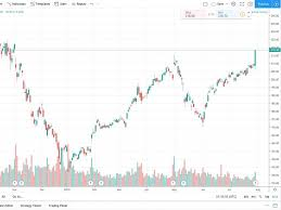 Tradingview Integrates More Brokers And Features Twitch