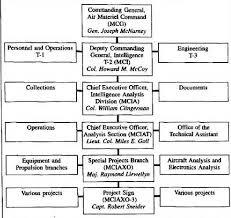 Amc Organizational Chart Swords Projectsignandtheeots