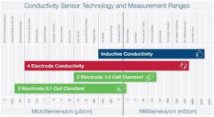 Conductivity Chart Of Liquids Conductivity Sensor Selection Process Analytics Hamilton