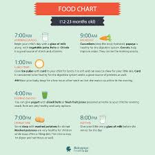 5 Month Old Baby Food Chart I Need Food Chart For 12 24 Months Baby Please