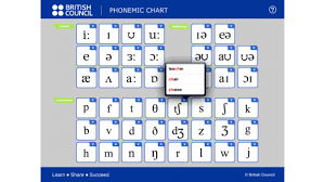 The following is the chart of the international phonetic alphabet, a standardized system of phonetic symbols devised and maintained by the international phonetic association. Sounds Right British Council
