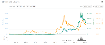 How To Invest In Ethereum Should I Invest In Ethereum
