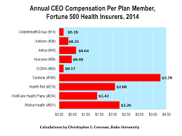 What If We Confiscated Ceo Compensation For Large Health