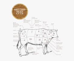 Pork Chart Cuts Of Meat Pig Meat Cuts Chart The Ginger Pig Butcher My Life Cuts Of