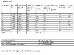 Sieve Analysis Particle Size Analysis Procedure Basic