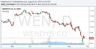 Wendy S Stock Chart Wendys Franchising And Remodeling The Wendys Company