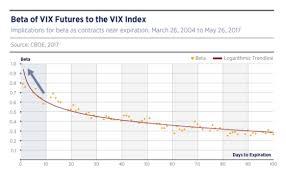 Vix Futures Curve Chart Cantilever Of The Vix Curve And February 5th Seeking Alpha
