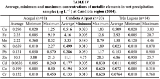 Metal Precipitation Ph Chart Study Of Wet Precipitation And Its Chemical Composition In
