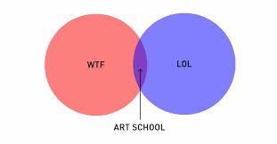 Artist Venn Diagram Professor Creates Venn Diagram Charts For Every Graphic