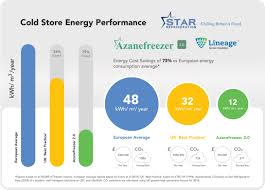 R449a Pressure Temperature Chart Food Production Star Refrigeration Case Studies