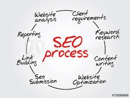 Seo Process Chart Hand Drawn Seo Process Information Flow Chart Buy This