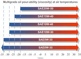 Oil Viscosity Chart Outdoor Power Equipment Resources