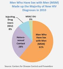 Alcohol Abuse Chart Drugfacts Drug Use And Viral Infections Hiv Hepatitis