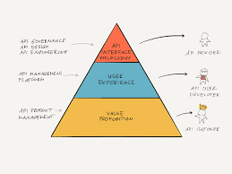 Api Design Best Practices Hierarchy Of Api Design Principle Api Product Management