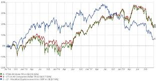 Woodford Equity Income Our View Charles Stanley Direct