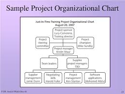 Sample Project Organization Chart Ppt Introduction To Project Management Powerpoint