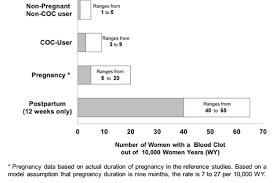 Birth Control Effectiveness Rate Chart Yasmin Drospirenone And Ethinyl Estradiol Uses Dosage
