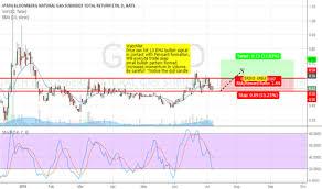 Gaz Stock Price And Chart Amex Gaz Tradingview