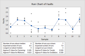 All Statistics And Graphs For Run Chart Minitab