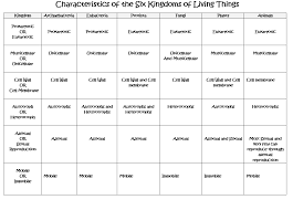 Six Kingdoms Characteristics Chart September 17 18th Mr Shaw Life Science