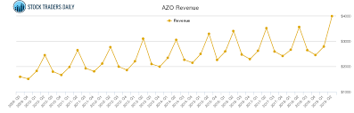 Azo Stock Chart Autozone Revenue Chart Azo Stock Revenue History