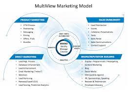 B2b Marketing Org Chart How To Structure A Modern B2b Marketing Org Todd Ebert