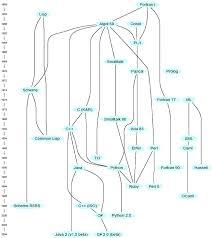 Реферат Языки программирования понятие и виды Дерево эволюции программирования