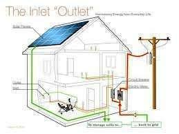 electrical installation house wiring services ia chutku house wiring and other electrical installations in state 0 ₦ 10 000