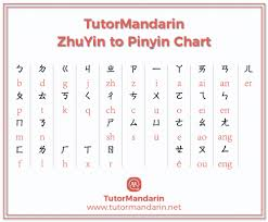 Pinyin Chart Chinese Zhuyin To Pinyin Chart Free Pdf Download Learn